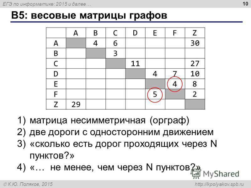 ЕГЭ по информатике: 2015 и далее… К.Ю. Поляков, 2015 http://kpolyakov.spb.ru B5: весовые матрицы графов 10 ABC D EF Z A46 30 B3 C 1127 D47 10 E4 8 F5 2 Z29 1)матрица несимметричная (орграф) 2)две дороги с односторонним движением 3)«сколько есть дорог