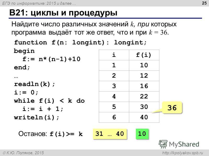 ЕГЭ по информатике: 2015 и далее… К.Ю. Поляков, 2015 http://kpolyakov.spb.ru B21: циклы и процедуры 25 Найдите число различных значений k, при которых программа выдаёт тот же ответ, что и при k = 36. function f(n: longint): longint; begin f:= n*(n-1)