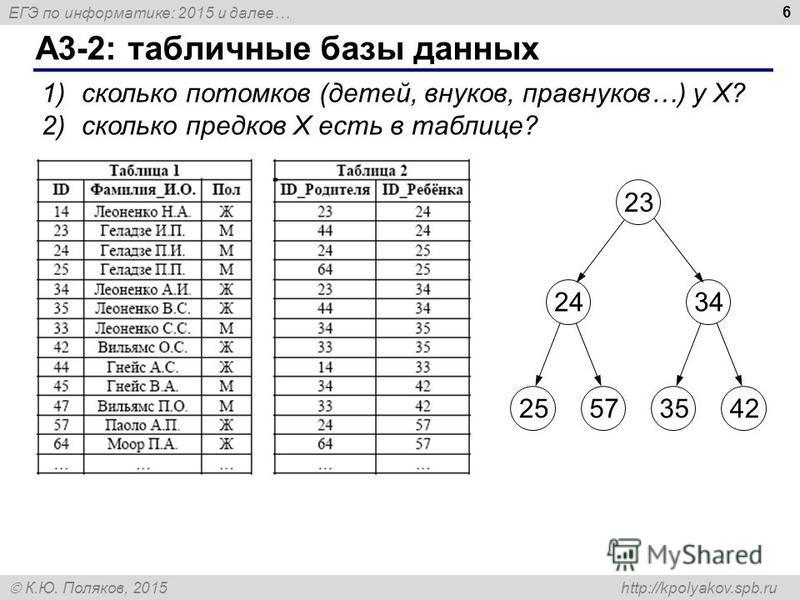 ЕГЭ по информатике: 2015 и далее… К.Ю. Поляков, 2015 http://kpolyakov.spb.ru А3-2: табличные базы данных 6 1)сколько потомков (детей, внуков, правнуков…) у X? 2)сколько предков X есть в таблице? 24243434 255757353542 23