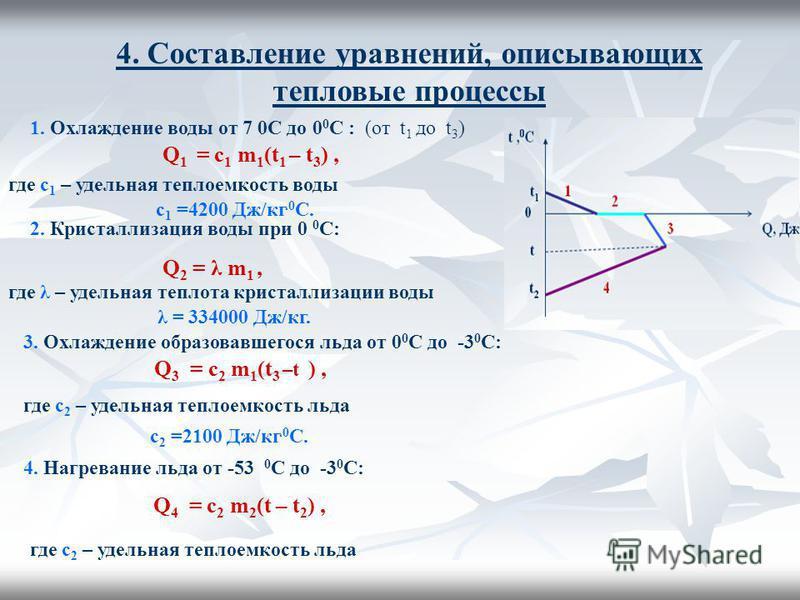 4. Составление уравнений, описывающих тепловые процессы 1. Охлаждение воды от 7 0С до 0 0 С : (от t 1 до t 3 ) Q 1 = c 1 m 1 (t 1 – t 3 ), где с 1 – удельная теплоемкость воды с 1 =4200 Дж/кг.0 С. 2. Кристаллизация воды при 0 0 С: Q 2 = λ m 1, где λ