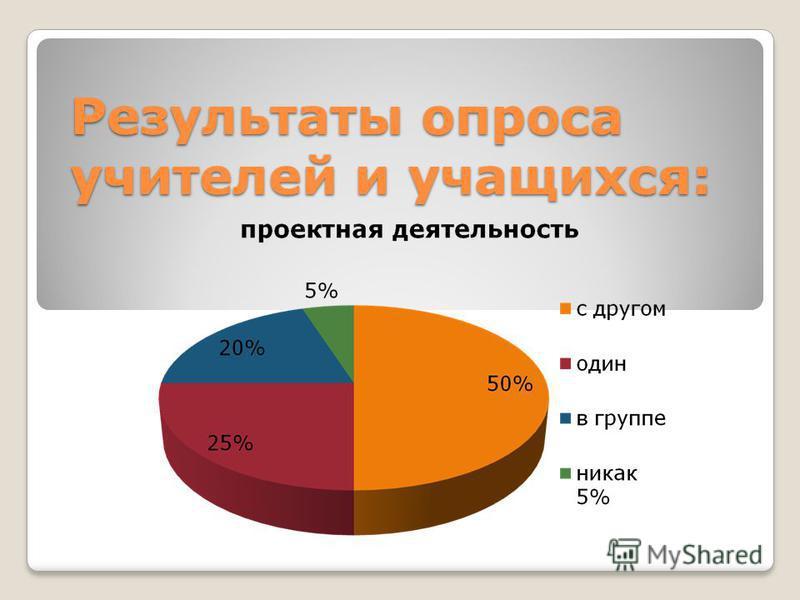 Результаты опроса учителей и учащихся: