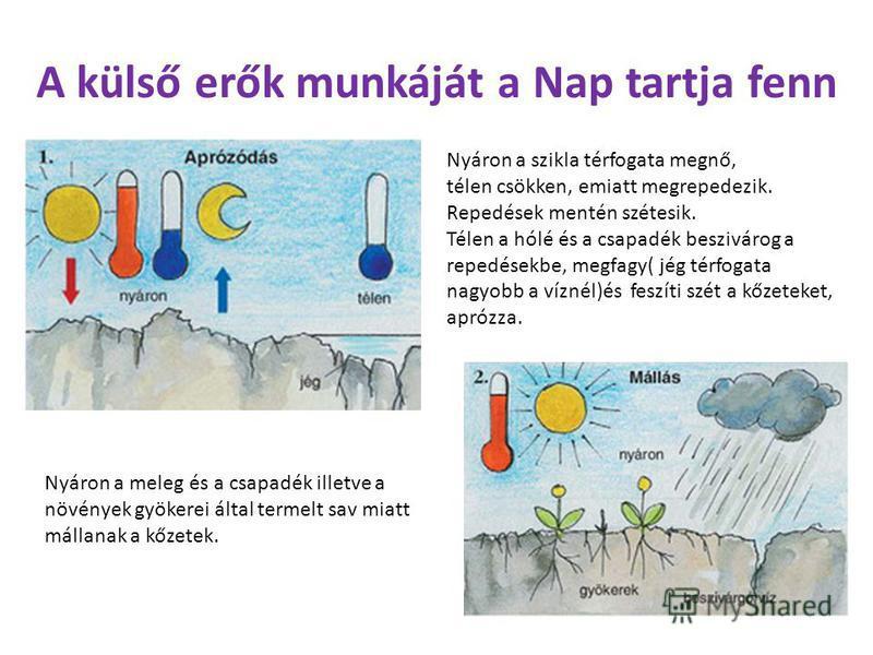 A külső erők munkáját a Nap tartja fenn Nyáron a szikla térfogata megnő, télen csökken, emiatt megrepedezik. Repedések mentén szétesik. Télen a hólé és a csapadék beszivárog a repedésekbe, megfagy( jég térfogata nagyobb a víznél)és feszíti szét a kőz