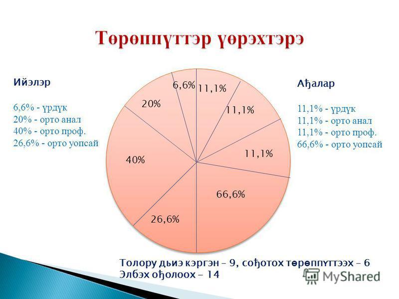 Ийэлэр 6,6% - үрдүк 20% - орто анал 40% - орто проф. 26,6% - орто уопсай Ађалар 11,1% - үрдүк 11,1% - орто анал 11,1% - орто проф. 66,6% - орто уопсай 26,6% 40% 20% 6,6% 11,1% 66,6% Толору дьиэ кэргэн – 9, сођотох т ө р ө ппүттээх – 6 Элбэх ођолоох -