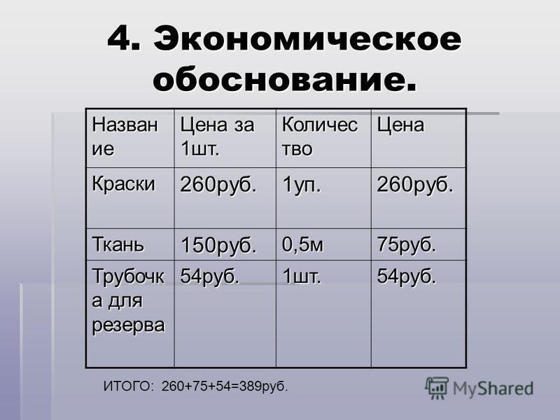 4. Экономическое обоснование. Назван ие Цена за 1 шт. Количес тво Цена Краски 260 руб.1 уп.260 руб. Ткань 150 руб.0,5 м 75 руб. Трубочк а для резерва 54 руб.1 шт.54 руб. ИТОГО: 260+75+54=389 руб.