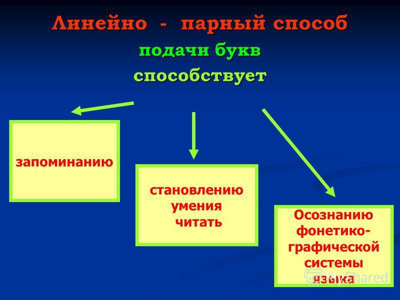 Линейно - парный способ подачи букв способствует запоминанию становлению умения читать Осознанию фонетико- графической системы языка