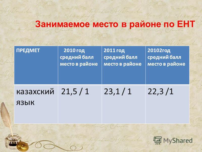 Занимаемое место в районе по ЕНТ ПРЕДМЕТ 2010 год средний балл место в районе 2011 год средний балл место в районе 20102 год средний балл место в районе казахский язык 21,5 / 123,1 / 122,3 /1