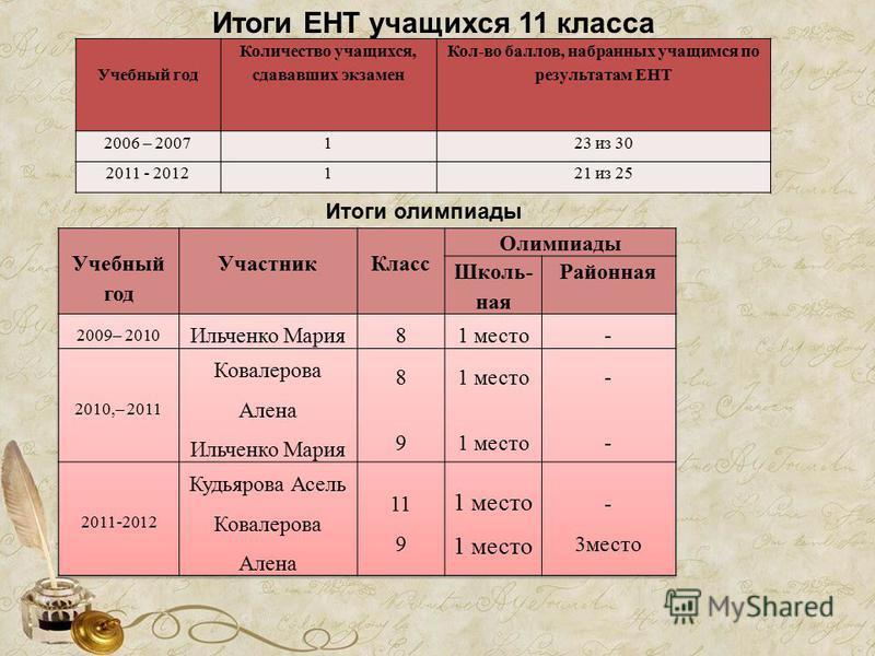 Итоги ЕНТ учащихся 11 класса Учебный год Количество учащихся, сдававших экзамен Кол-во баллов, набранных учащимся по результатам ЕНТ 2006 – 2007123 из 30 2011 - 2012121 из 25 Итоги олимпиады