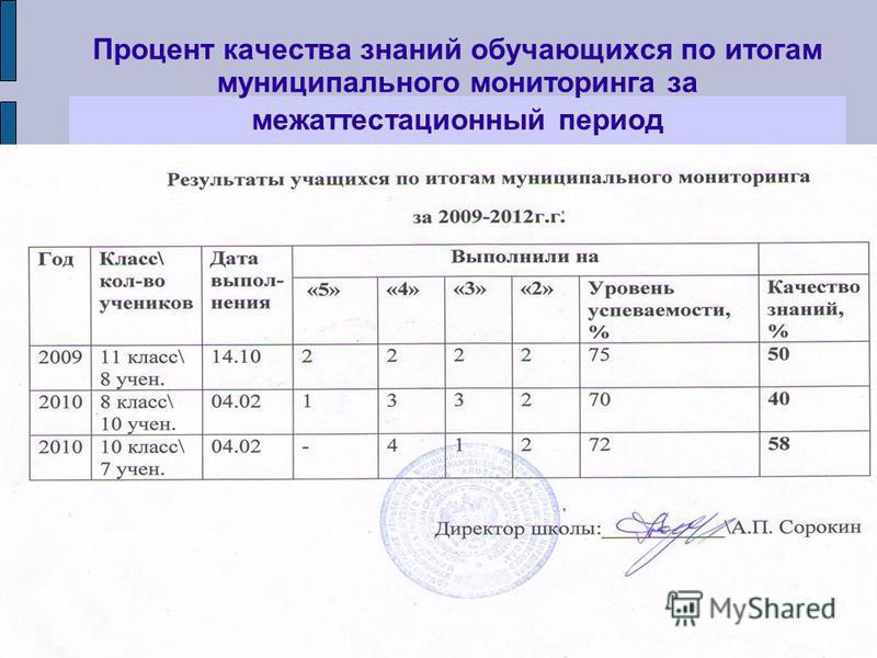 Процент качества знаний обучающихся по итогам муниципального мониторинга за межаттестационный период