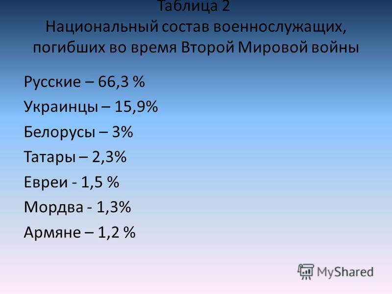 Таблица 2 Национальный состав военнослужащих, погибших во время Второй Мировой войны Русские – 66,3 % Украинцы – 15,9% Белорусы – 3% Татары – 2,3% Евреи - 1,5 % Мордва - 1,3% Армяне – 1,2 %