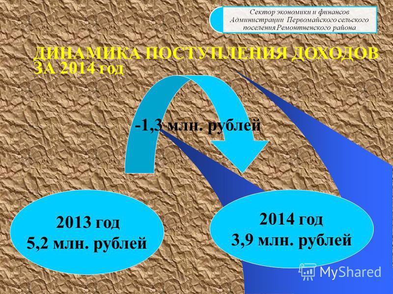 ДИНАМИКА ПОСТУПЛЕНИЯ ДОХОДОВ ЗА 2014 год 2013 год 5,2 млн. рублей 2014 год 3,9 млн. рублей -1,3 млн. рублей