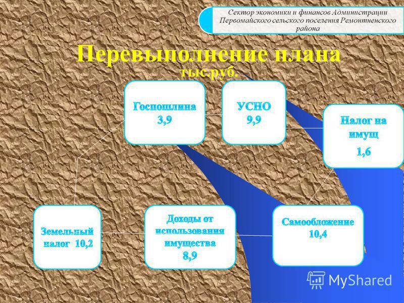 Перевыполнение плана тыс.руб.
