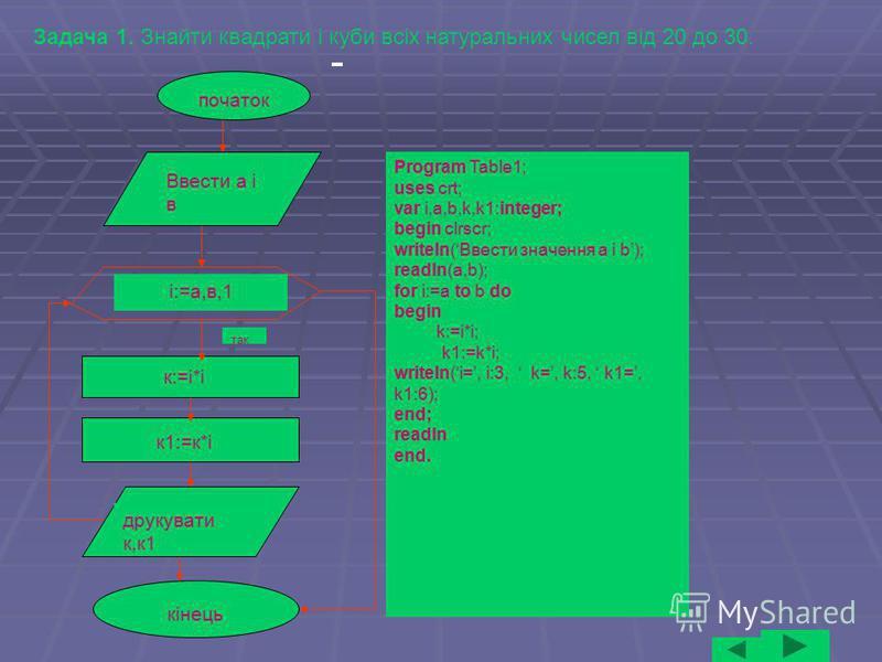 початок Ввести а і в і:=а,в,1 к:=і*і к1:=к*і друкувати к,к1 кінець так Program Table1; uses crt; var i,a,b,k,k1:integer; begin clrscr; writeln(Ввести значення а і b); readln(a,b); for i:=a to b do begin k:=i*i; k1:=k*i; writeln(i=, i:3, k=, k:5, k1=,