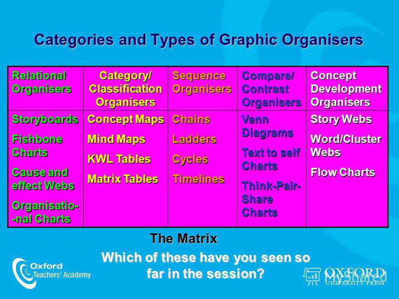Categories and Types of Graphic Organisers Relational Organisers Category/ Classification Organisers Sequence Organisers Compare/ Contrast Organisers Concept Development Organisers Storyboards Fishbone Charts Cause and effect Webs Organisatio- -nal C