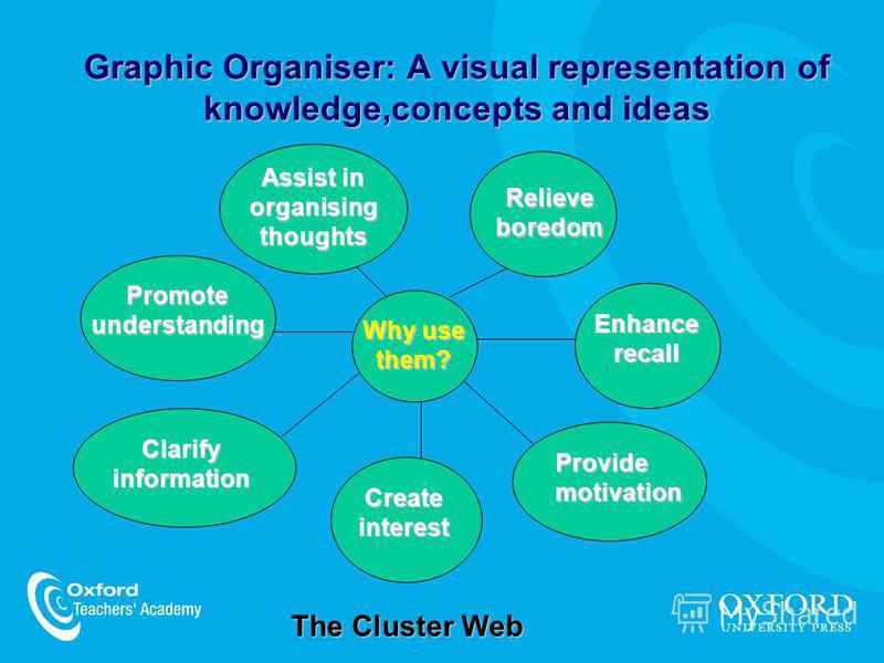 Graphic Organiser: A visual representation of knowledge,concepts and ideas The Cluster Web Assist in organising thoughts Relieve boredom Enhance recall Provide motivation Create interest Clarify information Why use them? Promote understanding