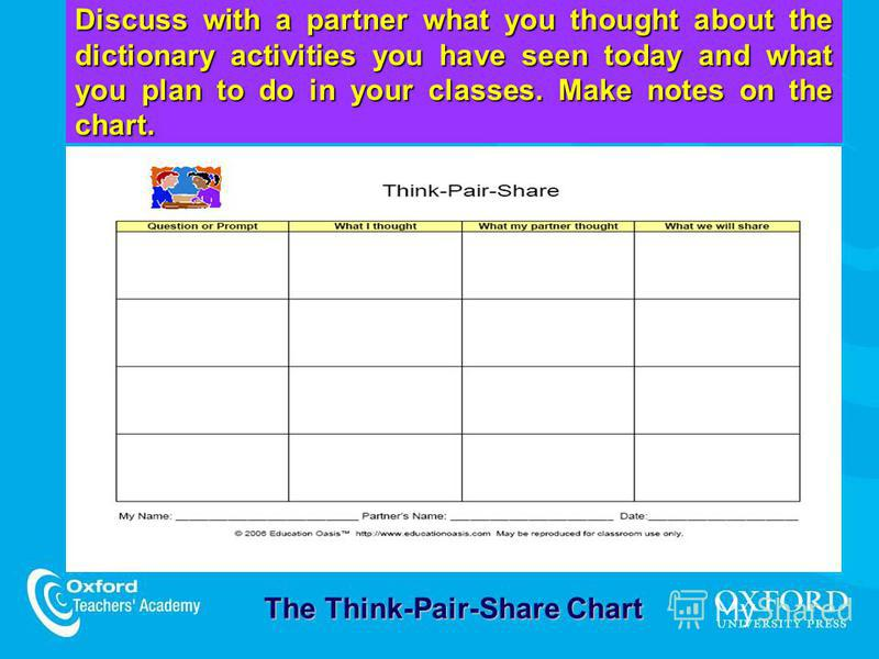 Discuss with a partner what you thought about the dictionary activities you have seen today and what you plan to do in your classes. Make notes on the chart. The Think-Pair-Share Chart