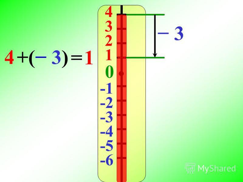 4 3 2 1 0 -2 -3 -4 -5 -6 3 4( 3)( 3)+ =1