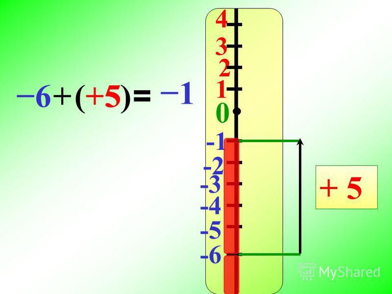 4 3 2 1 0 -2 -3 -4 -5 -6 + 5 6+(+5) = 1 5
