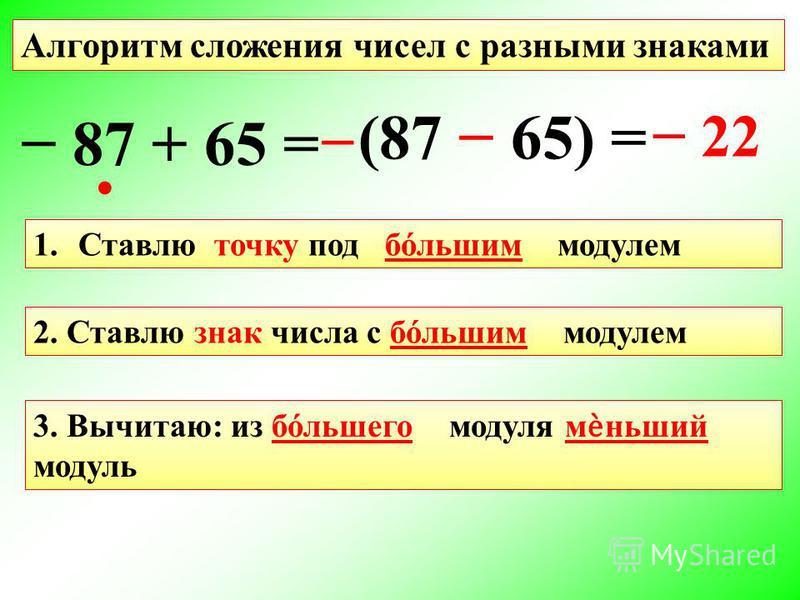 Алгоритм сложения чисел с разными знаками 1. Ставлю точку под большим модулем 2. Ставлю знак числа с большим модулем 3. Вычитаю: из бόльшего модуля меньший модуль 87 + 65 = (87 65) = 22