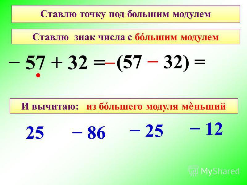 И вычитаю: из бόльшего модуля меньший 57 + 32 = 12 86 25 Найдите правильный ответ: Ставлю точку под большим модулем Ставлю знак числа с большим модулем 25 (57 32) =