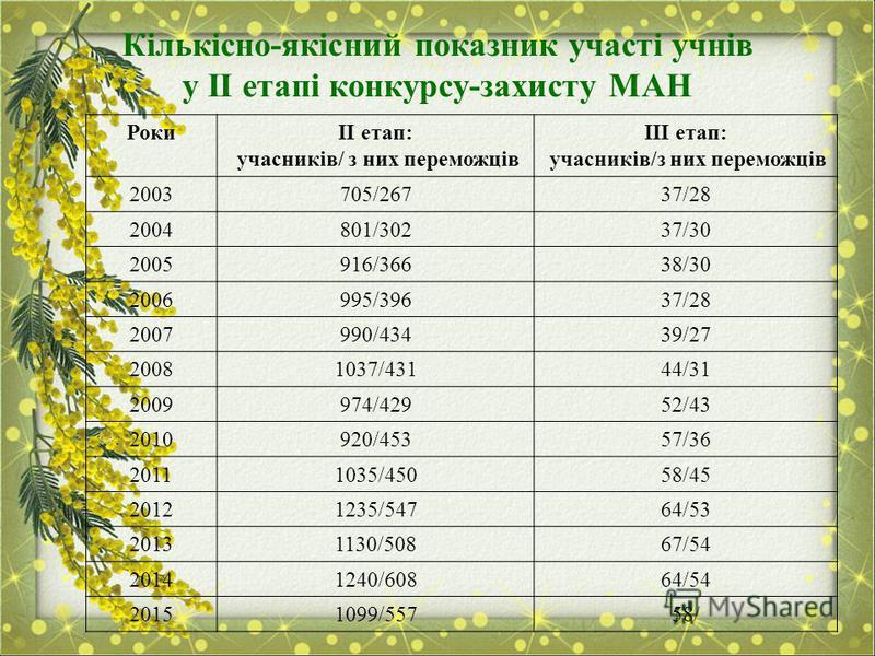Кількісно-якісний показник участі учнів у ІІ етапі конкурсу-захисту МАН РокиІІ етап: учасників/ з них переможців ІІІ етап: учасників/з них переможців 2003705/26737/28 2004801/30237/30 2005916/36638/30 2006995/39637/28 2007990/43439/27 20081037/43144/