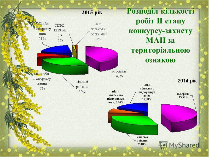 Розподіл кількості робіт ІІ етапу конкурсу-захисту МАН за територіальною ознакою