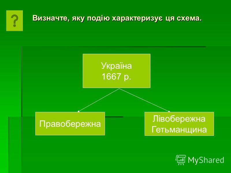 Визначте, яку подію характеризує ця схема. Україна 1667 р. Правобережна Лівобережна Гетьманщина