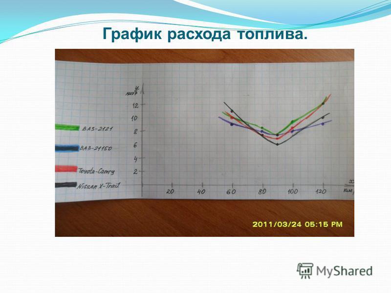 График расхода топлива.