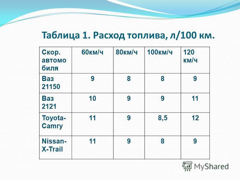 Таблица 1. Расход топлива, л/100 км. Скор. автомобиля 60 км/ч 80 км/ч 100 км/ч 120 км/ч Ваз 21150 9889 Ваз 2121 10991 Тоyota- Camry198,51212 Nissan- X-Trail 11989