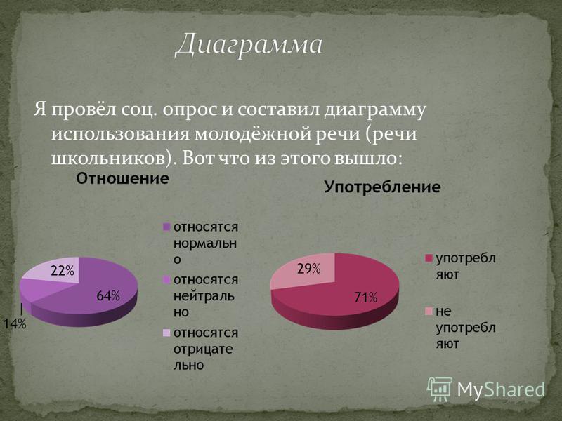 Я провёл соц. опрос и составил диаграмму использования молодёжной речи (речи школьников). Вот что из этого вышло: