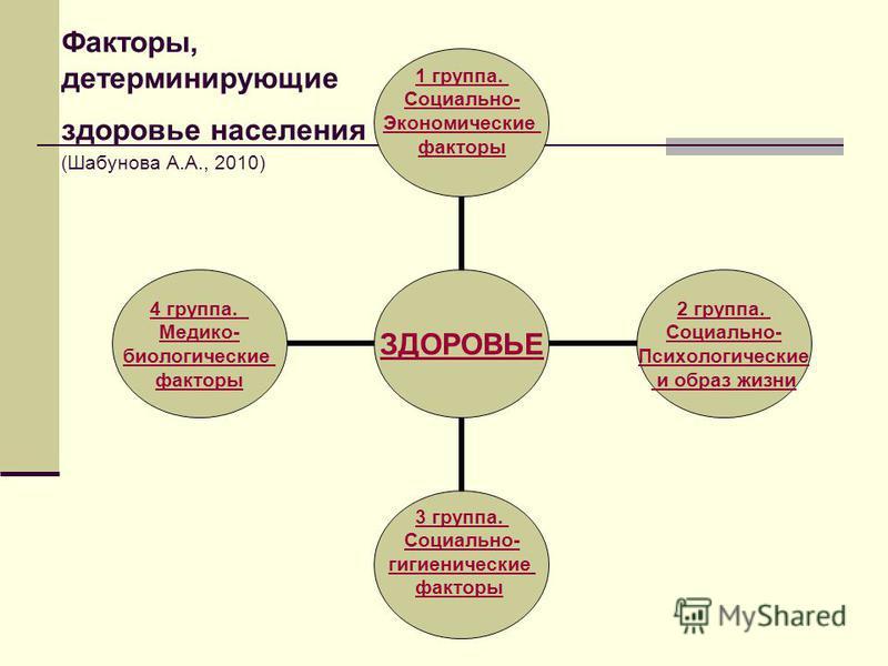 Факторы, детерминирующие здоровье населения (Шабунова А.А., 2010) ЗДОРОВЬЕ 1 группа. Социально- Экономические факторы 2 группа. Социально- Психологические и образ жизни 3 группа. Социально- гигиенические факторы 4 группа. Медико- биологические фактор