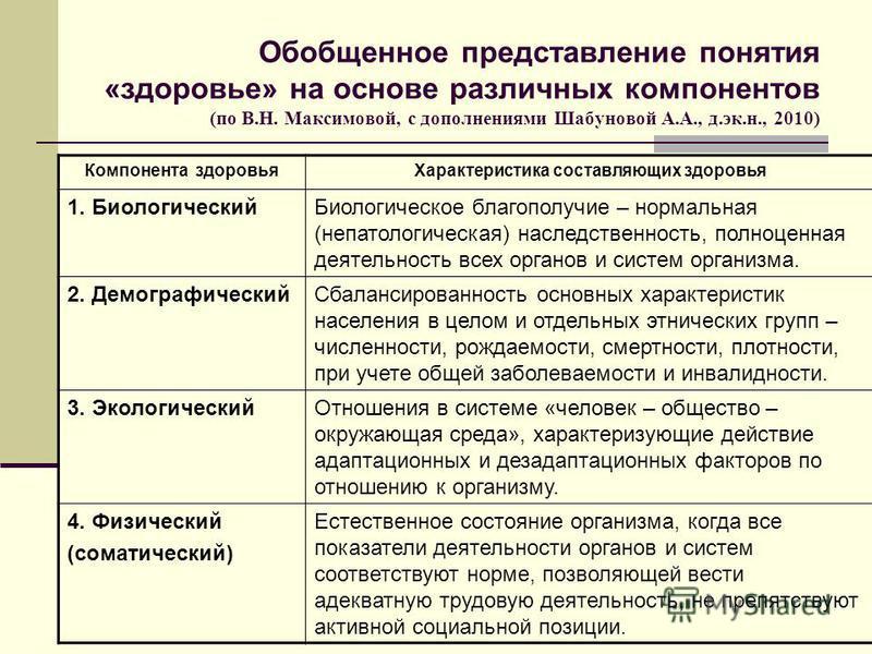 Обобщенное представление понятия «здоровье» на основе различных компонентов (по В.Н. Максимовой, с дополнениями Шабуновой А.А., д.эк.н., 2010) Компонента здоровья Характеристика составляющих здоровья 1. Биологический Биологическое благополучие – норм