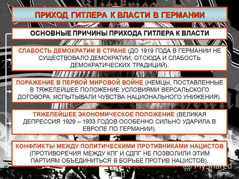 ПРИХОД ГИТЛЕРА К ВЛАСТИ В ГЕРМАНИИ ОСНОВНЫЕ ПРИЧИНЫ ПРИХОДА ГИТЛЕРА К ВЛАСТИ СЛАБОСТЬ ДЕМОКРАТИИ В СТРАНЕ (ДО 1919 ГОДА В ГЕРМАНИИ НЕ СУЩЕСТВОВАЛО ДЕМОКРАТИИ, ОТСЮДА И СЛАБОСТЬ ДЕМОКРАТИЧЕСКИХ ТРАДИЦИЙ). ПОРАЖЕНИЕ В ПЕРВОЙ МИРОВОЙ ВОЙНЕ (НЕМЦЫ, ПОСТА