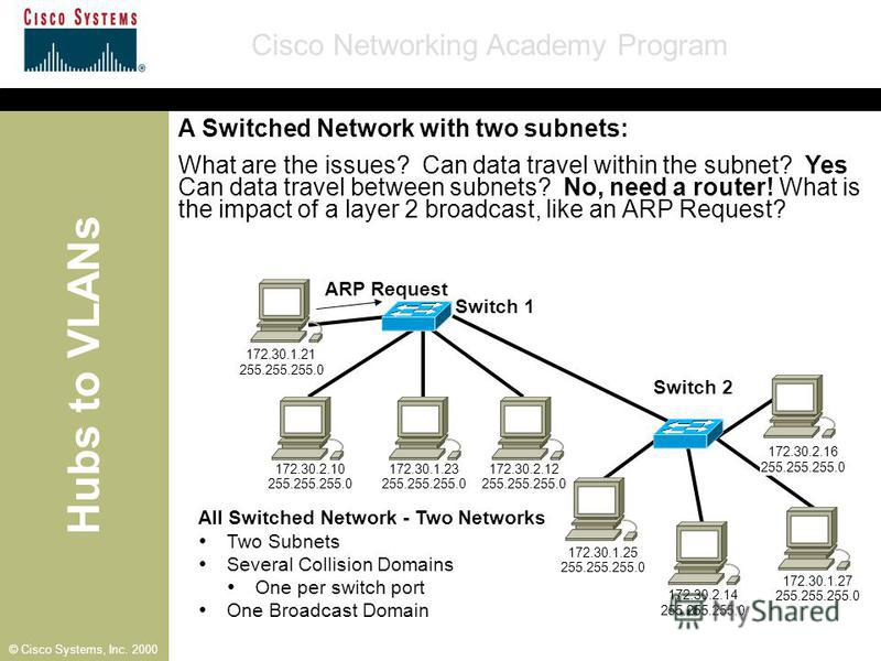 Hubs to VLANs Cisco Networking Academy Program © Cisco Systems, Inc. 2000 All Switched Network - Two Networks Two Subnets Several Collision Domains One per switch port One Broadcast Domain Switch 1 172.30.1.21 255.255.255.0 172.30.2.10 255.255.255.0