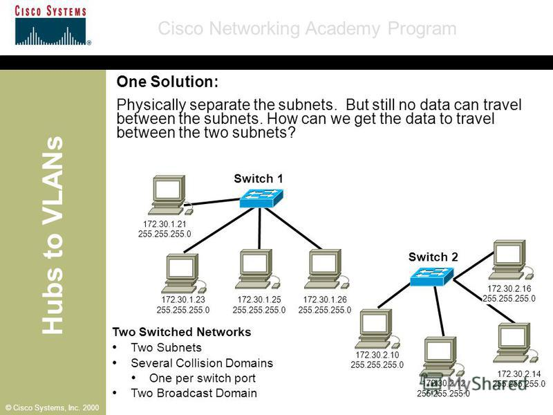 Hubs to VLANs Cisco Networking Academy Program © Cisco Systems, Inc. 2000 One Solution: Physically separate the subnets. But still no data can travel between the subnets. How can we get the data to travel between the two subnets? Two Switched Network