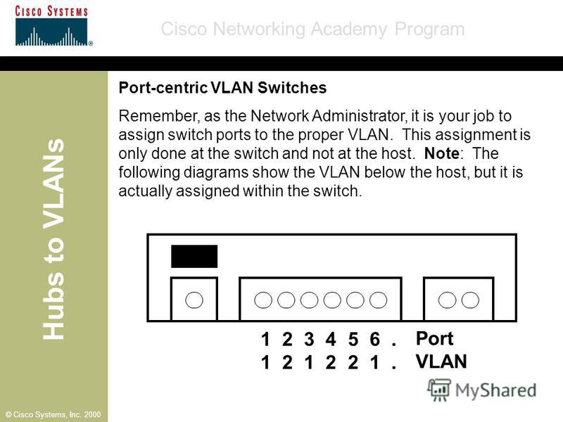 Hubs to VLANs Cisco Networking Academy Program © Cisco Systems, Inc. 2000 Port-centric VLAN Switches Remember, as the Network Administrator, it is your job to assign switch ports to the proper VLAN. This assignment is only done at the switch and not