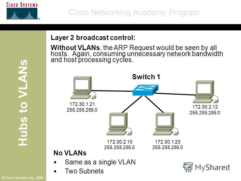 Hubs to VLANs Cisco Networking Academy Program © Cisco Systems, Inc. 2000 Layer 2 broadcast control: Without VLANs, the ARP Request would be seen by all hosts. Again, consuming unnecessary network bandwidth and host processing cycles. No VLANs Same a