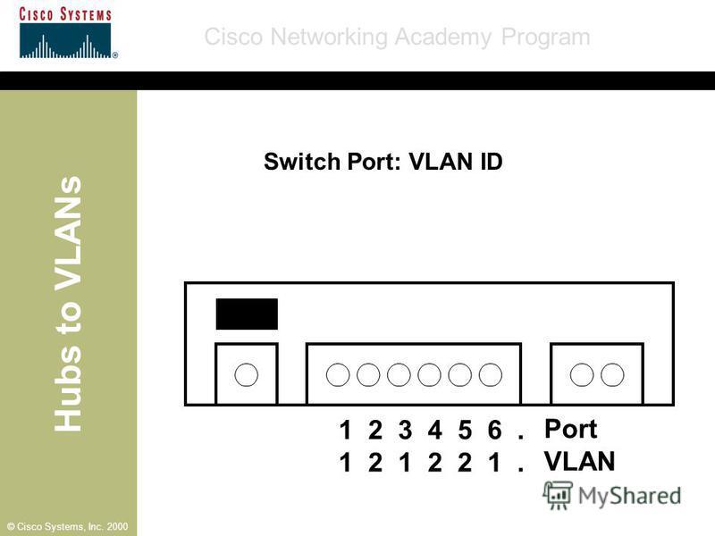 Hubs to VLANs Cisco Networking Academy Program © Cisco Systems, Inc. 2000 1 2 3 4 5 6. 1 2 1 2 2 1. Port VLAN Switch Port: VLAN ID