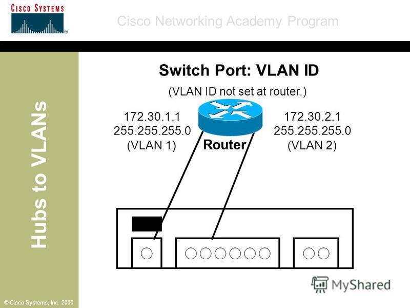 Hubs to VLANs Cisco Networking Academy Program © Cisco Systems, Inc. 2000 Switch Port: VLAN ID Router 172.30.1.1 255.255.255.0 (VLAN 1) 172.30.2.1 255.255.255.0 (VLAN 2) (VLAN ID not set at router.)