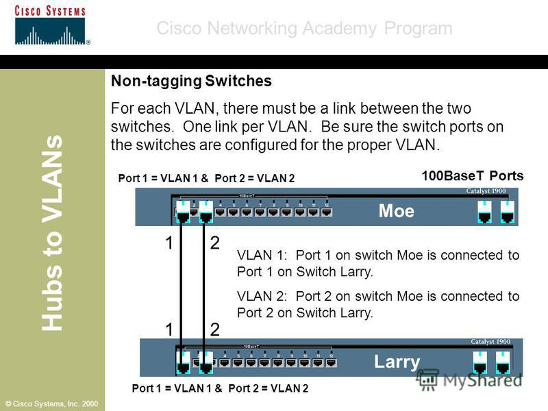 Hubs to VLANs Cisco Networking Academy Program © Cisco Systems, Inc. 2000 100BaseT Ports Port 1 = VLAN 1 & Port 2 = VLAN 2 Moe Larry VLAN 1: Port 1 on switch Moe is connected to Port 1 on Switch Larry. VLAN 2: Port 2 on switch Moe is connected to Por