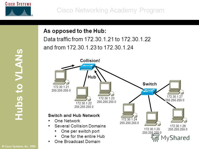 Hubs to VLANs Cisco Networking Academy Program © Cisco Systems, Inc. 2000 Switch and Hub Network One Network Several Collision Domains One per switch port One for the entire Hub One Broadcast Domain Hub 172.30.1.21 255.255.255.0 172.30.1.22 255.255.2