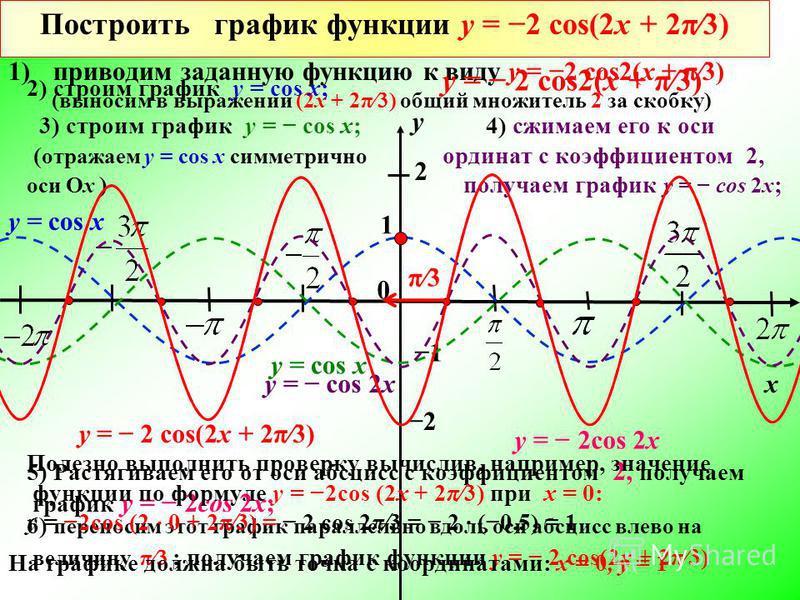 y x 1 1 2 2 y = cos x Построить график функции у = 2 cos(2 х + 2π3) 1)приводим заданную функцию к виду у = 2 cos2(х + π3) (выносим в выражении (2 х + 2π3) общий множитель 2 за скобку) 2) строим график у = cos х; 3) строим график у = cos х; ( отражаем