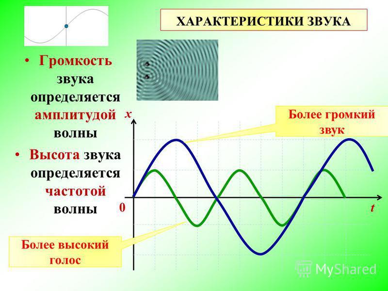 ХАРАКТЕРИСТИКИ ЗВУКА Громкость звука определяется амплитудой волны Высота звука определяется частотой волны t x Более громкий звук Более высокий голос 0