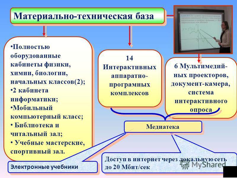 6 Мультимедий- ных проекторов, документ-камера, система интерактивного опроса 6 Мультимедий- ных проекторов, документ-камера, система интерактивного опроса Полностью оборудованные кабинеты физики, химии, биологии, начальных классов(2); 2 кабинета инф