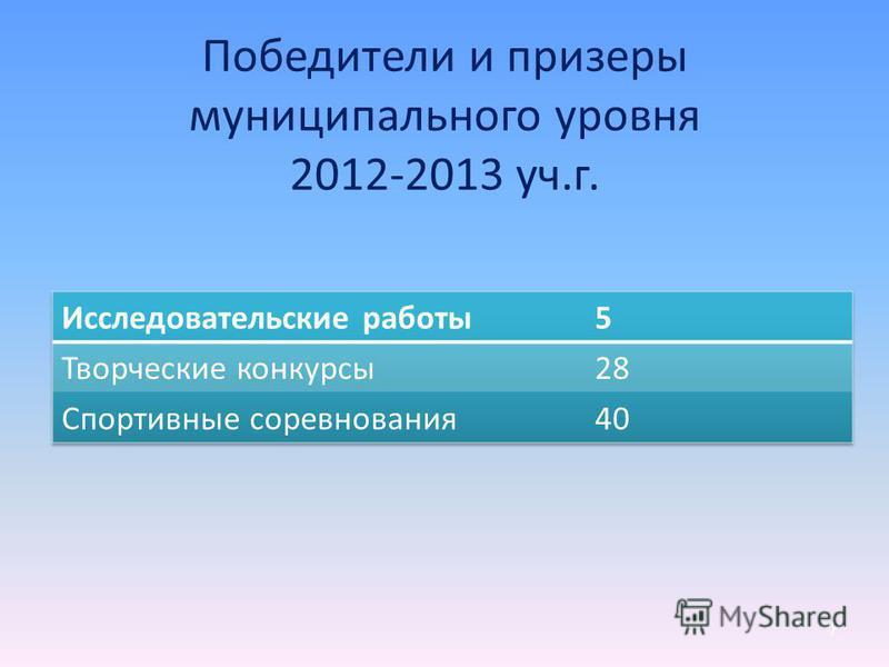 Победители и призеры муниципального уровня 2012-2013 уч.г. 7