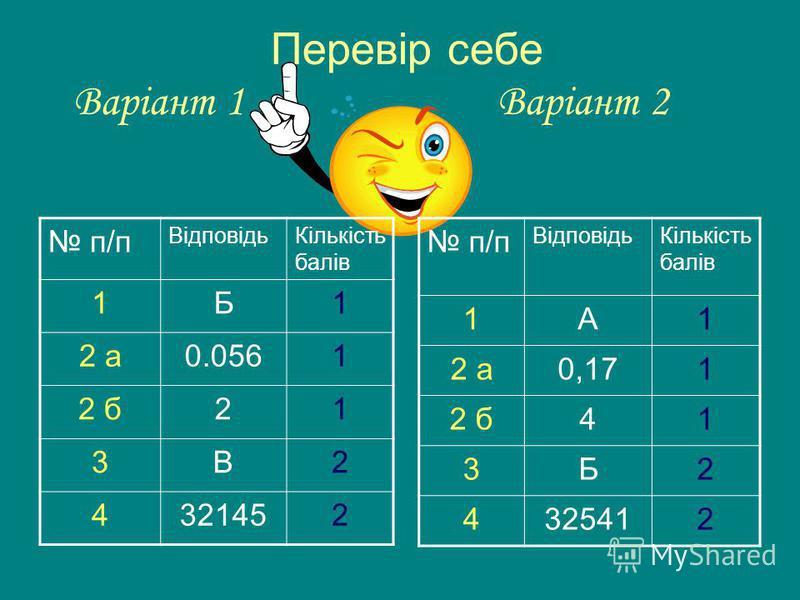 Перевір себе Варіант 1 Варіант 2 п/п ВідповідьКількість балів 1Б1 2 а0.0561 2 б21 3В2 4321452 п/п ВідповідьКількість балів 1А1 2 а0,171 2 б41 3Б2 4325412