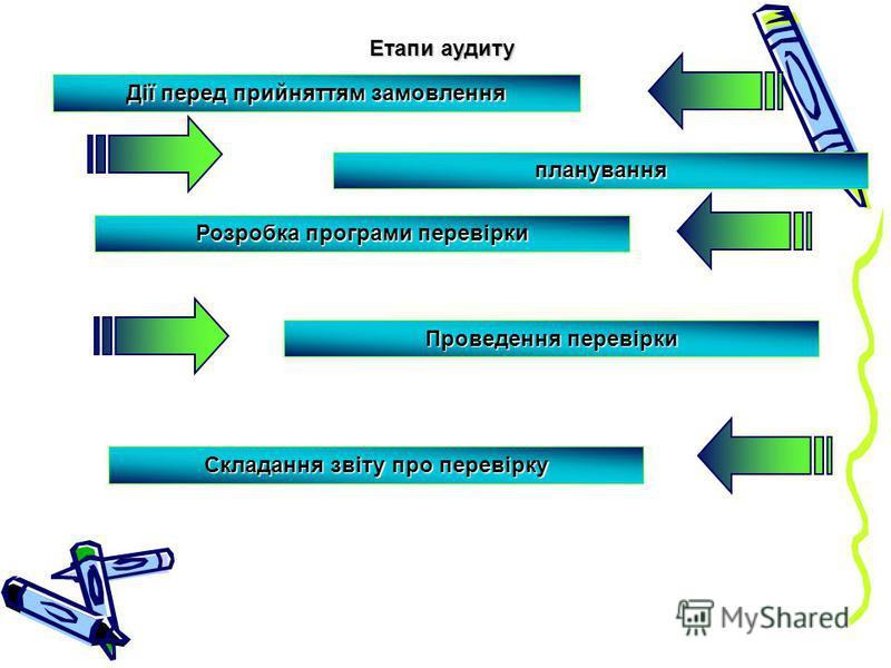 Етапи аудиту Дії перед прийняттям замовлення планування Розробка програми перевірки Проведення перевірки Складання звіту про перевірку