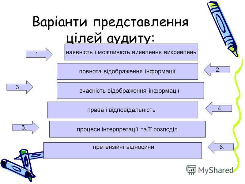 Варіанти представлення цілей аудиту: 1. 2. 3. 4. 5. 6. наявність і можливість виявлення викривлень повнота відображення інформації вчасність відображення інформації права і відповідальність процеси інтерпретації та її розподіл претензійні відносини