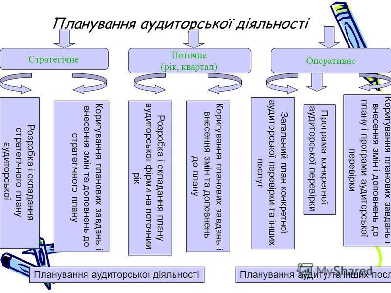Планування аудиторської діяльності Стратегічне Поточне (рік, квартал) Оперативне Розробка і складання стратегічного плану аудиторської Коригування планових завдань і внесення змін та доповнень до стратегічного плану Розробка і складання плану аудитор