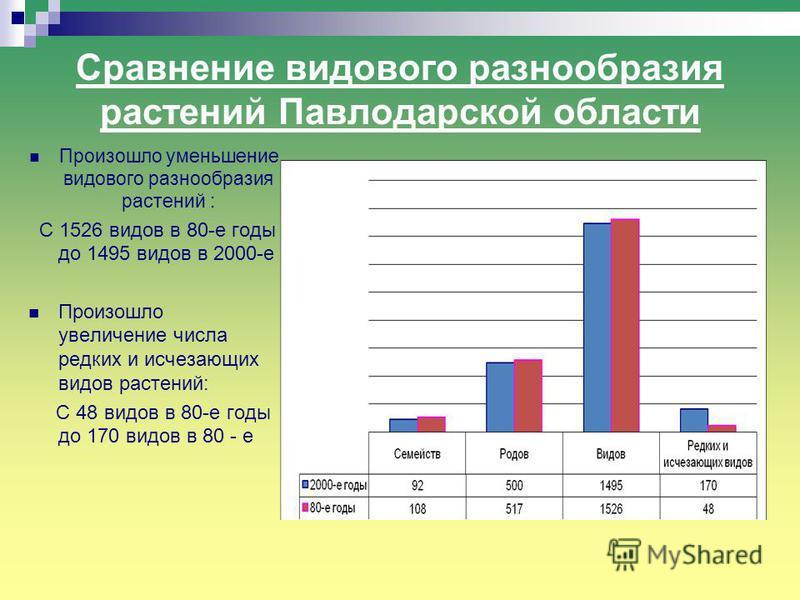 Сравнение видового разнообразия растений Павлодарской области Произошло уменьшение видового разнообразия растений : С 1526 видов в 80-е годы до 1495 видов в 2000-е Произошло увеличение числа редких и исчезающих видов растений: С 48 видов в 80-е годы