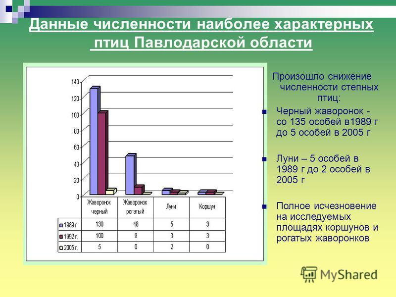 Данные численности наиболее характерных птиц Павлодарской области Произошло снижение численности степных птиц: Черный жаворонок - со 135 особей в 1989 г до 5 особей в 2005 г Луни – 5 особей в 1989 г до 2 особей в 2005 г Полное исчезновение на исследу